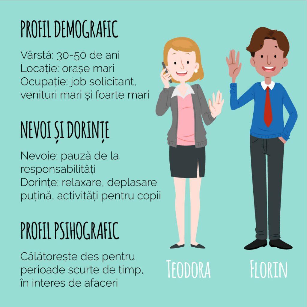 profil pentru dating exemplu)